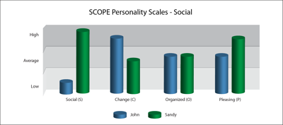 cope-personality-pic